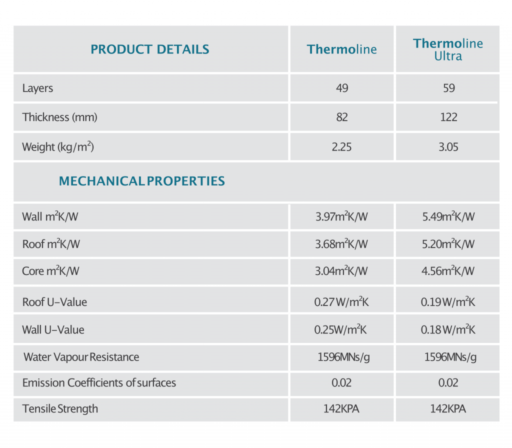 thermoline product detail table and mechanical properties
