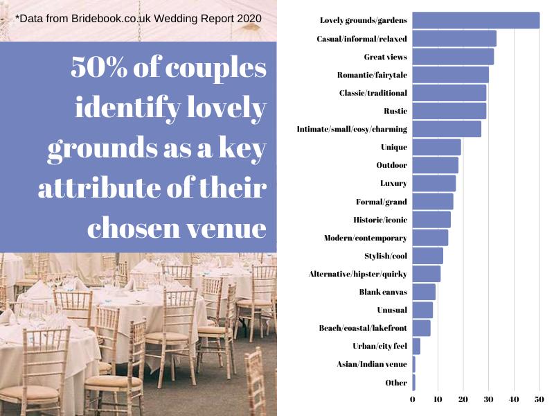stats on wedding venues via Bridebook.co.uk